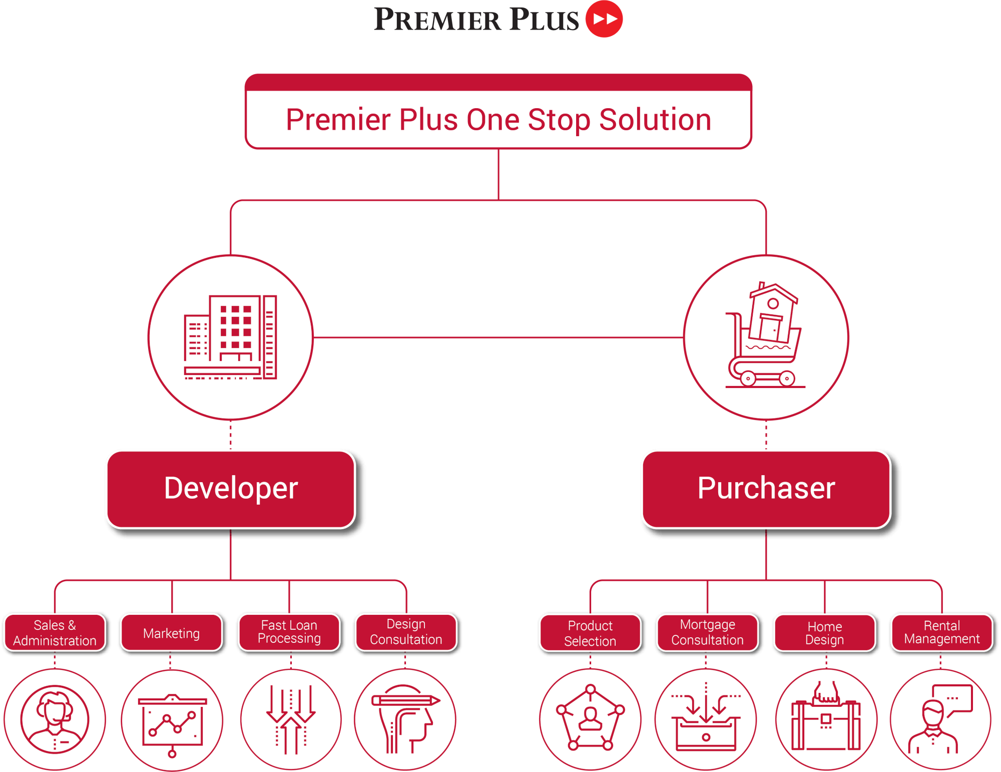 Premier Plus Property : Real estate one stop solution.